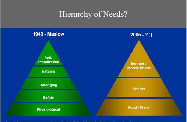 la piramide de maslow